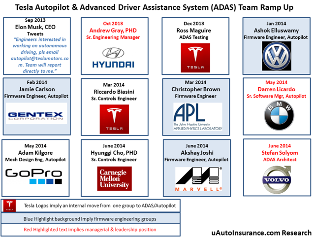 uAutoInsurance - Chart of Tesla AutoPilot Ramp Up