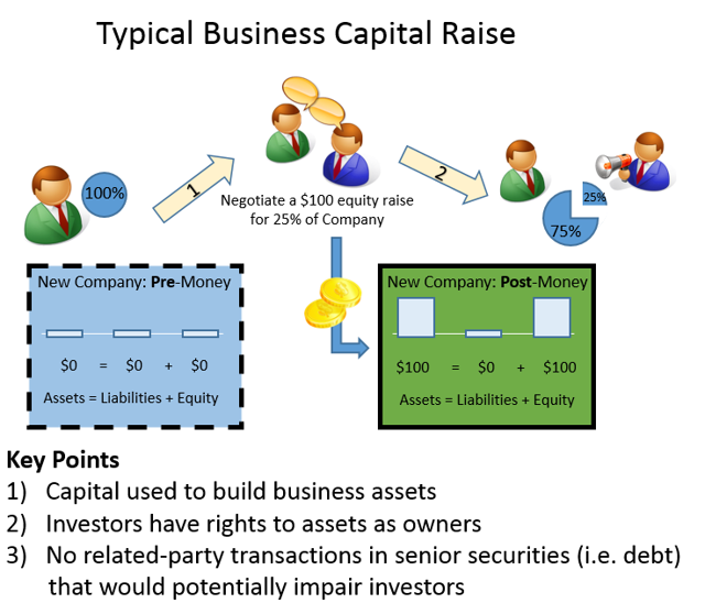 normal capital raise: source Meson