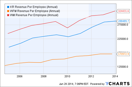 KR Revenue Per Employee (Annual) Chart