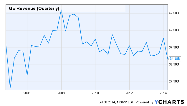 GE Revenue (Quarterly) Chart