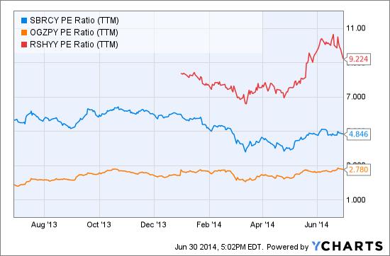 SBRCY PE Ratio (NYSE:<a href='http://seekingalpha.com/symbol/TTM' title='Tata Motors Limited'>TTM</a>) Chart
