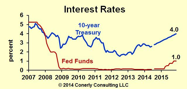 Interest Rate Forecast 2014 07