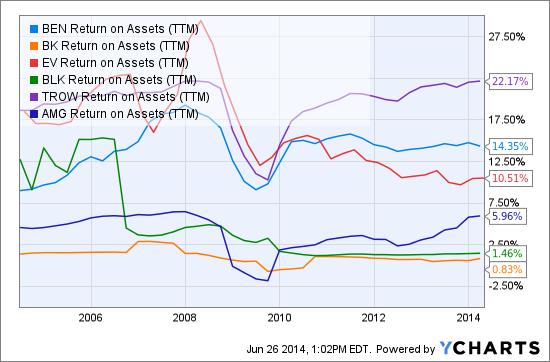 BEN Return on Assets (<a href='http://seekingalpha.com/symbol/TTM' title='Tata Motors Limited'>TTM</a>) Chart