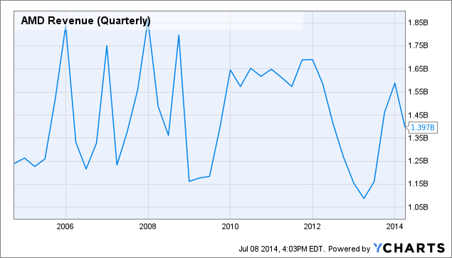 AMD Revenue (Quarterly) Chart