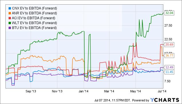 CNX EV to EBITDA (Forward) Chart