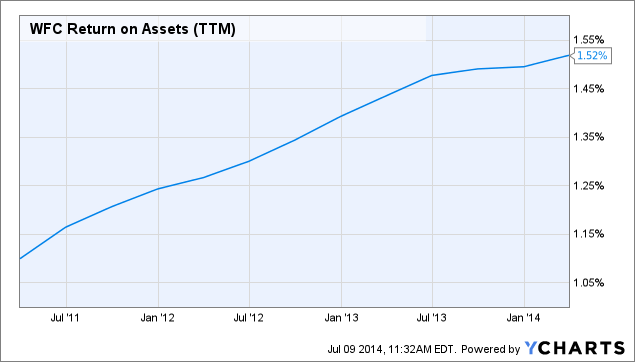 WFC Return on Assets Chart