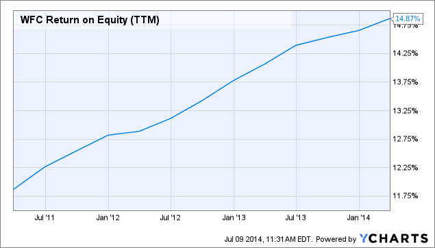 WFC Return on Equity (<a href=