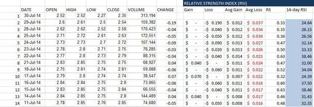 Tweed Relative Strength Index