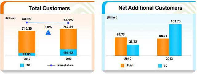 3G Customer Growth