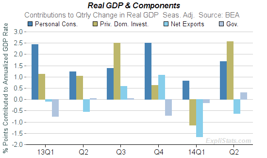 Chart of GDP and Personal Consumpiton Expenditures