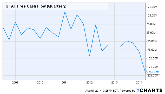 GTAT Free Cash Flow (Quarterly) Chart