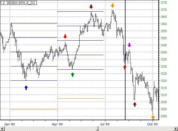 S&P500 Daily Chart 1990
