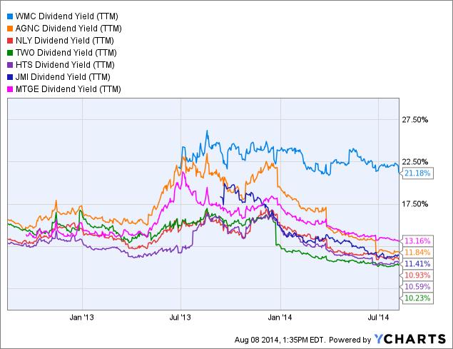 WMC Dividend Yield (<a href=