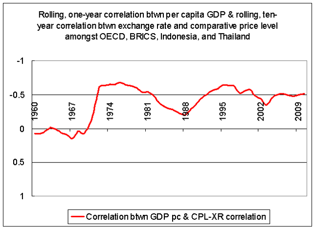 Amongst rich countries, nominal and real exchange rates are more positively correlated