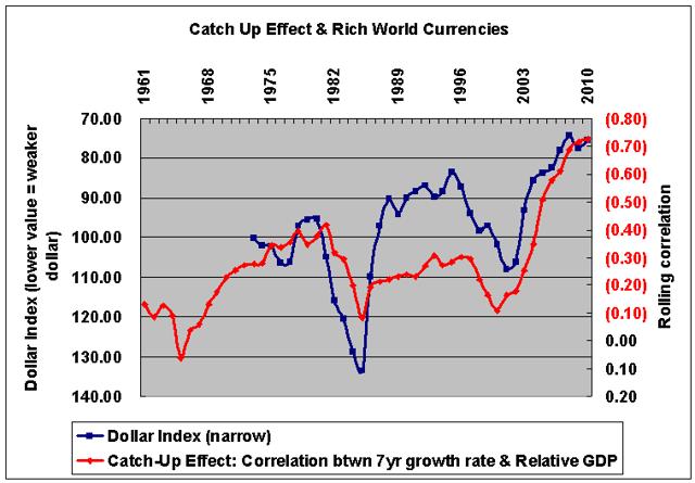 Catch-up effect & dollar index 1961-2010