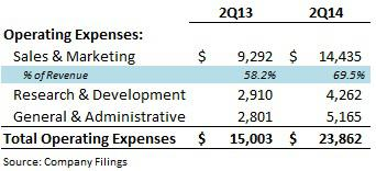 Operating Expenses Detail