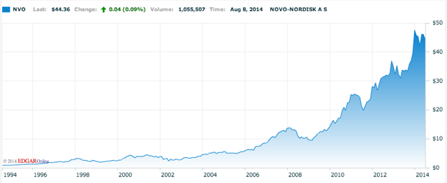 Novo Nordisk stock history 20 years