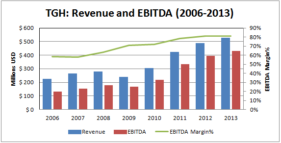 TGH: Revenue and EBITDA (2006-2013)