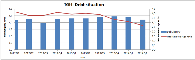 TGH: Debt situation