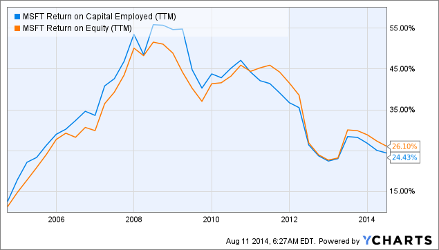 MSFT Return on Capital Employed (<a href=