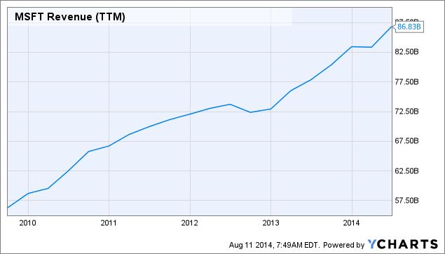 MSFT Revenue Chart