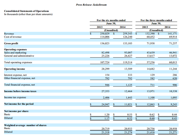 SodaStream Income Statement 2Q 2014 10-k
