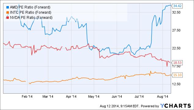 AMD PE Ratio (Forward) Chart