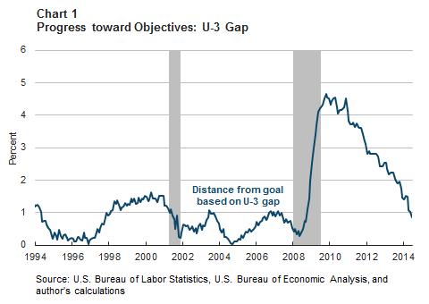 Chart 1: Progress toward Objectives: U-3 Gap