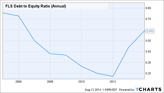 FLS Debt to Equity Ratio (Annual) Chart