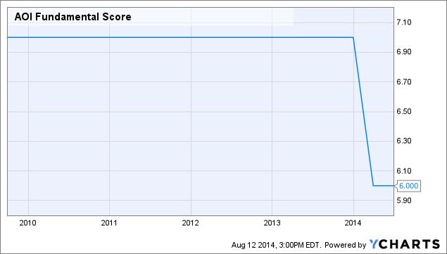 AOI Fundamental Score Chart