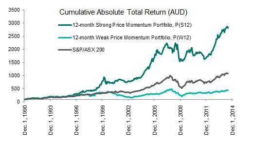 Historical Performance and Annual Return of 12-Month Strong and Weak Price Momentum Portfolios