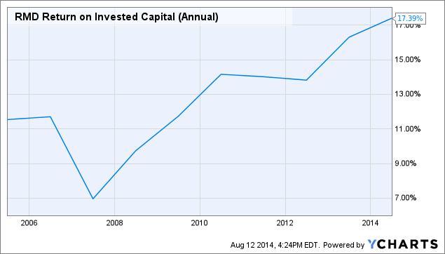RMD Return on Invested Capital (Annual) Chart