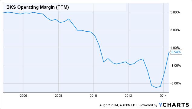 BKS Operating Margin Chart