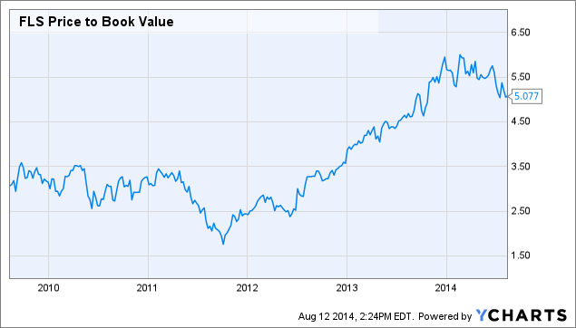 FLS Price to Book Value Chart