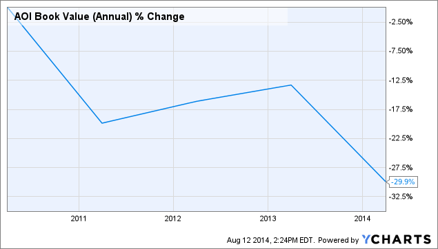 AOI Book Value (Annual) Chart
