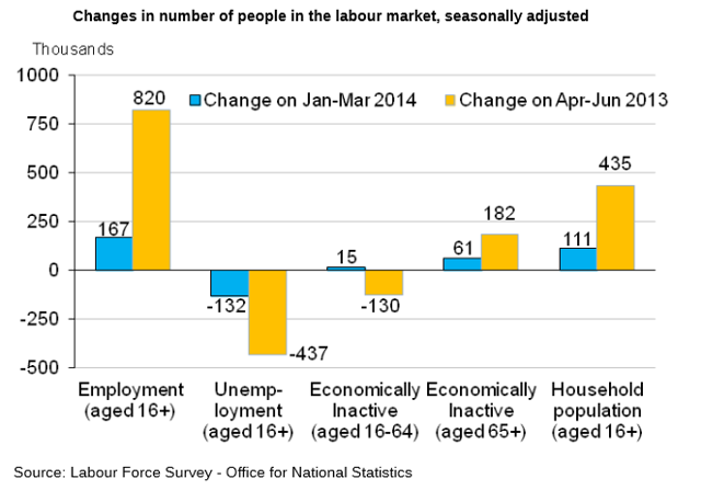UK Employment 8/14