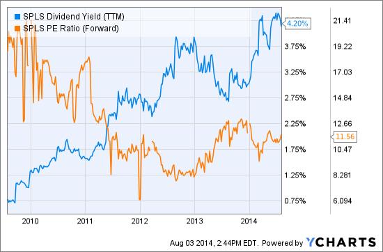 SPLS Dividend Yield (NYSE:<a href='http://seekingalpha.com/symbol/TTM' title='Tata Motors Limited'>TTM</a>) Chart