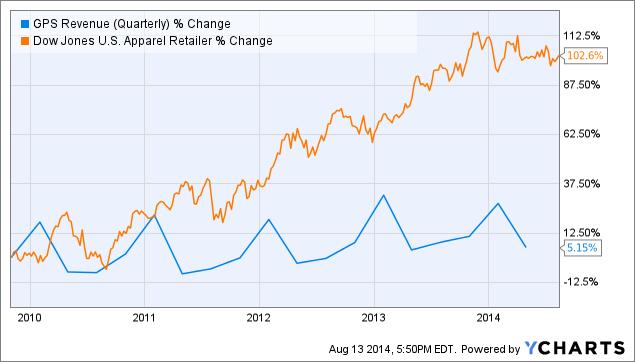 GPS Revenue (Quarterly) Chart