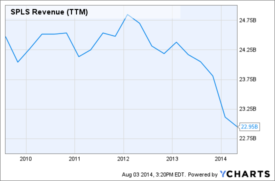 SPLS Revenue (<a href='http://seekingalpha.com/symbol/TTM' title='Tata Motors Limited'>TTM</a>) Chart
