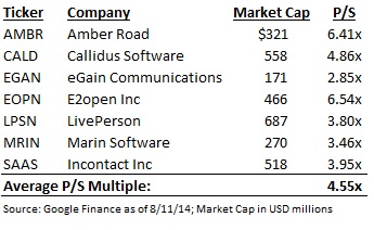 ECOM Valuation Comps