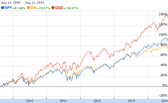 Performance of Major US Indices, August 2009-2014