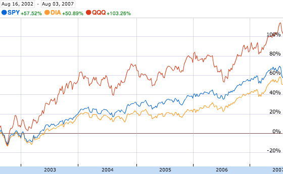 Performance of Major US Indices, August 2002-2007