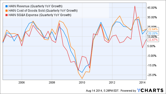 HAIN Revenue (Quarterly YoY Growth) Chart