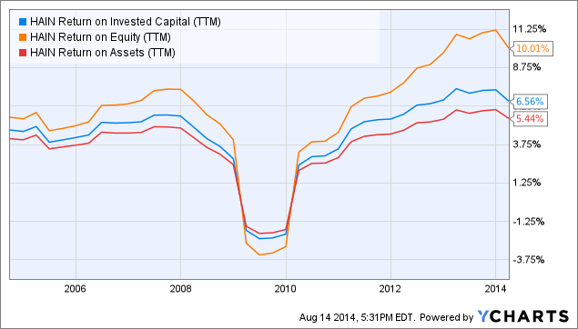 HAIN Return on Invested Capital Chart