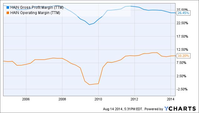 HAIN Gross Profit Margin Chart