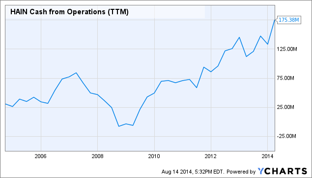 HAIN Cash from Operations Chart