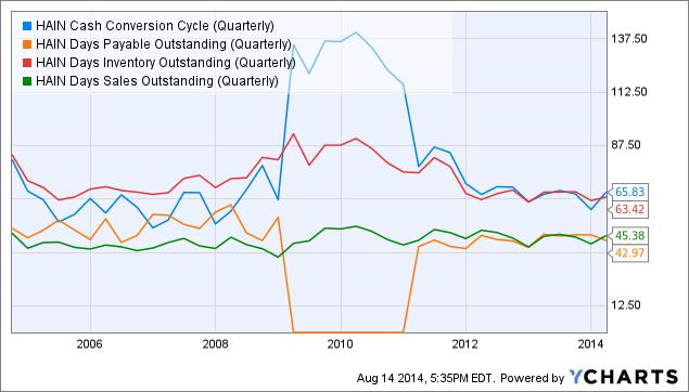HAIN Cash Conversion Cycle (Quarterly) Chart