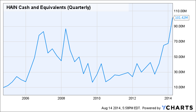 HAIN Cash and Equivalents (Quarterly) Chart