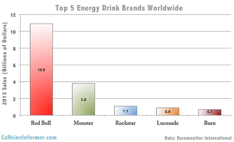 How Many Students At Drink Sports Or Energy Drinks Figures