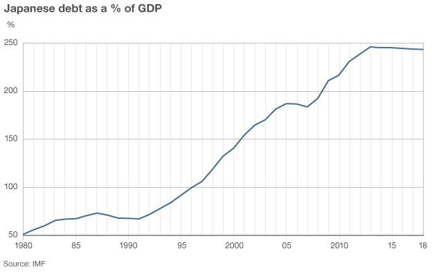 Japanese debt as % of GDP